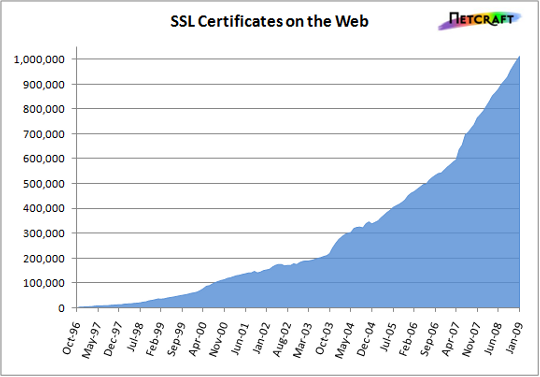 Valid SSL Growth