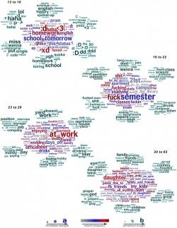 Най-употребяваните думи във Facebook